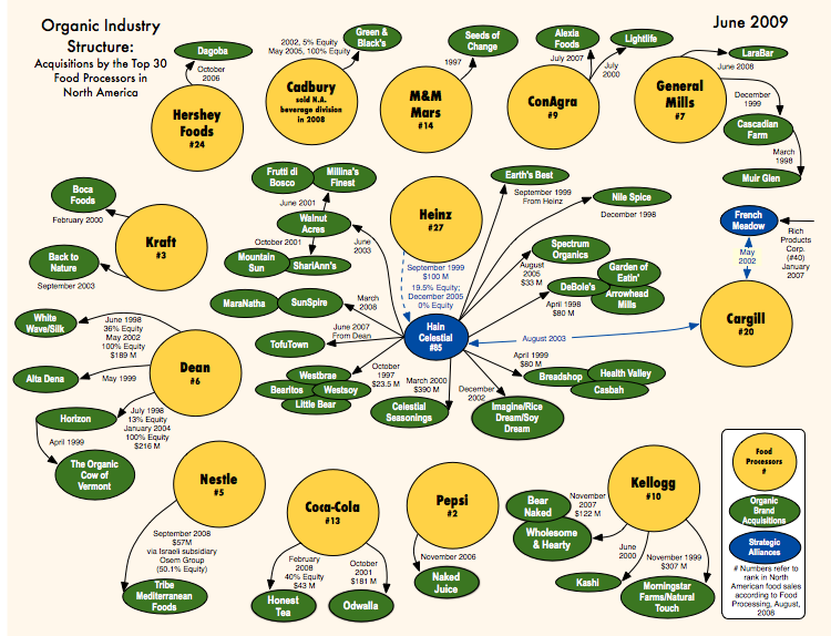 Chart showing organic brands that have been taken over by Big Food companies