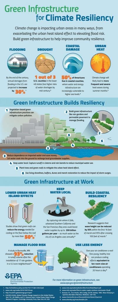 EPA GI infographic