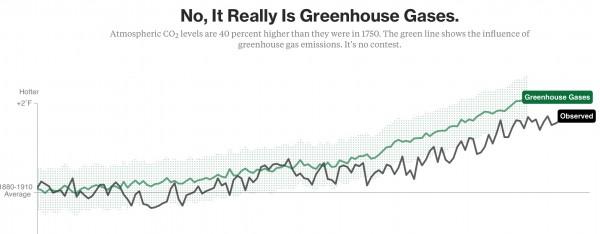 Greenhouse gases create global warming
