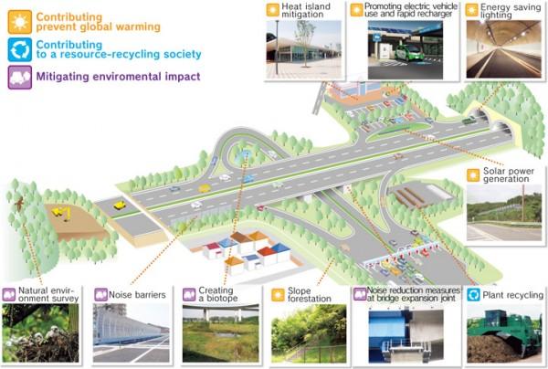 enviro impact assessment